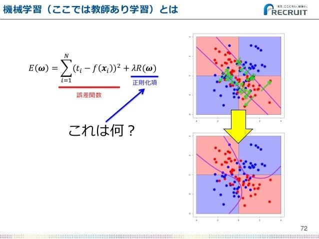 機械学習(ここでは教師あり学習)とは 72 𝐸 𝝎 = (𝑡𝑖 − 𝑓 𝒙𝑖 )2 𝑁 𝑖=1 + 𝜆𝑅(𝝎) これは何? 誤差関数 正則化項