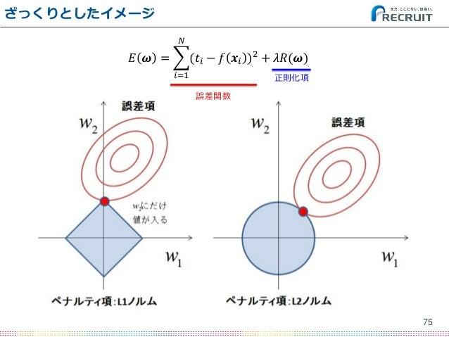 ざっくりとしたイメージ 75 𝐸 𝝎 = (𝑡𝑖 − 𝑓 𝒙𝑖 )2 𝑁 𝑖=1 + 𝜆𝑅(𝝎) 誤差関数 正則化項