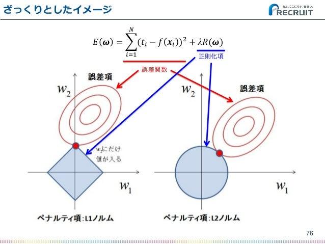 ざっくりとしたイメージ 76 𝐸 𝝎 = (𝑡𝑖 − 𝑓 𝒙𝑖 )2 𝑁 𝑖=1 + 𝜆𝑅(𝝎) 誤差関数 正則化項