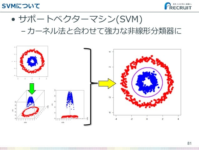 SVMについて • サポートベクターマシン(SVM) – カーネル法と合わせて強力な非線形分類器に 81