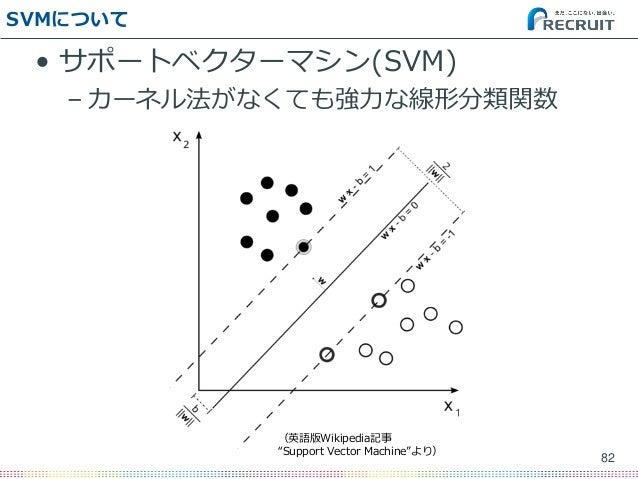 "SVMについて • サポートベクターマシン(SVM) – カーネル法がなくても強力な線形分類関数 82 (英語版Wikipedia記事 ""Support Vector Machine""より)"