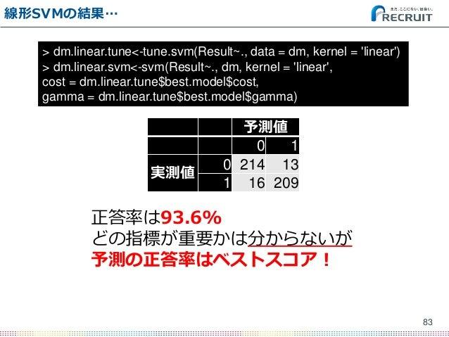 線形SVMの結果… 83 > dm.linear.tune<-tune.svm(Result~., data = dm, kernel = 'linear') > dm.linear.svm<-svm(Result~., dm, kernel ...