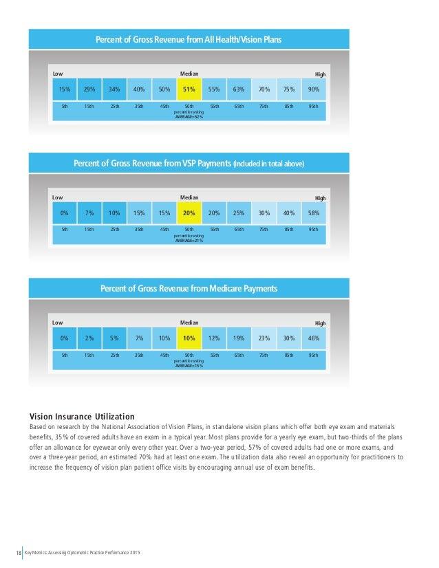 Key Metrics: Assessing Optometric Practice Performance 201518 15% 29% 34% 40% 50% 51% 55% 63% 70% 75% 90% percentile ranki...