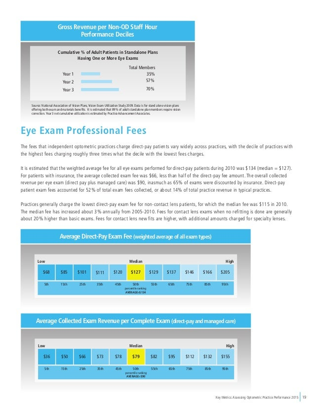 Key Metrics: Assessing Optometric Practice Performance 2015 19 Eye Exam Professional Fees The fees that independent optome...