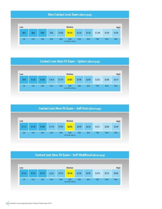 Key Metrics: Assessing Optometric Practice Performance 201520 $65 $80 $89 $95 $108 $115 $120 $129 $139 $159 $195 percentil...