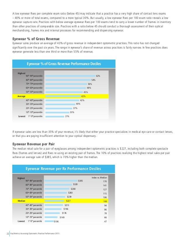 Key Metrics: Assessing Optometric Practice Performance 201522 Lowest 30 A low eyewear Rxes per complete exam ratio (below ...