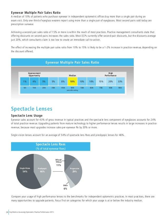 Key Metrics: Assessing Optometric Practice Performance 201524 Eyewear Multiple Pair Sales Ratio A median of 10% of patient...