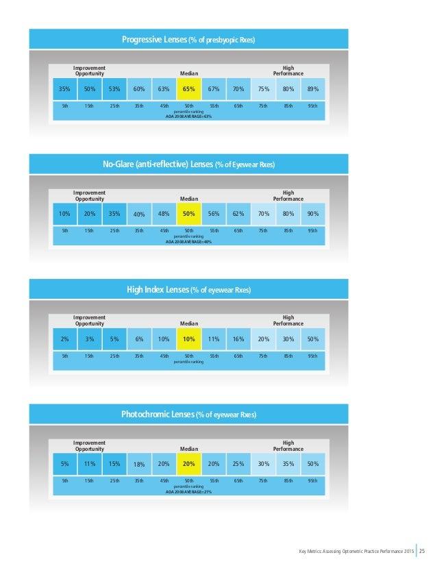Key Metrics: Assessing Optometric Practice Performance 2015 25 35% 50% 53% 60% 63% 65% 67% 70% 75% 80% 89% percentile rank...