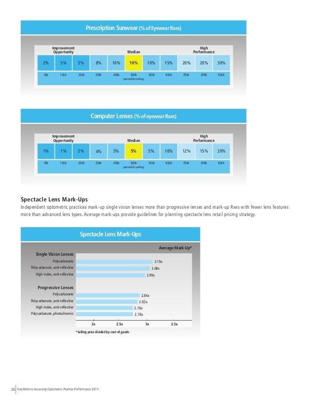 Key Metrics: Assessing Optometric Practice Performance 201526 Prescription Sunwear (% of Eyewear Rxes) 2% 5% 5% 8% 10% 10%...