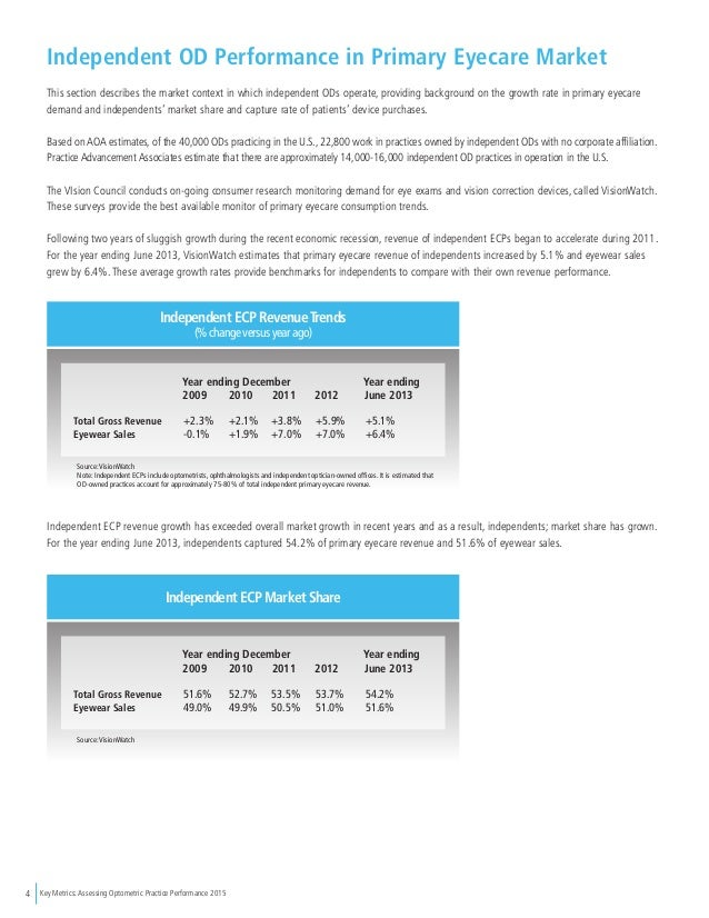 Key Metrics: Assessing Optometric Practice Performance 20154 Independent OD Performance in Primary Eyecare Market This sec...