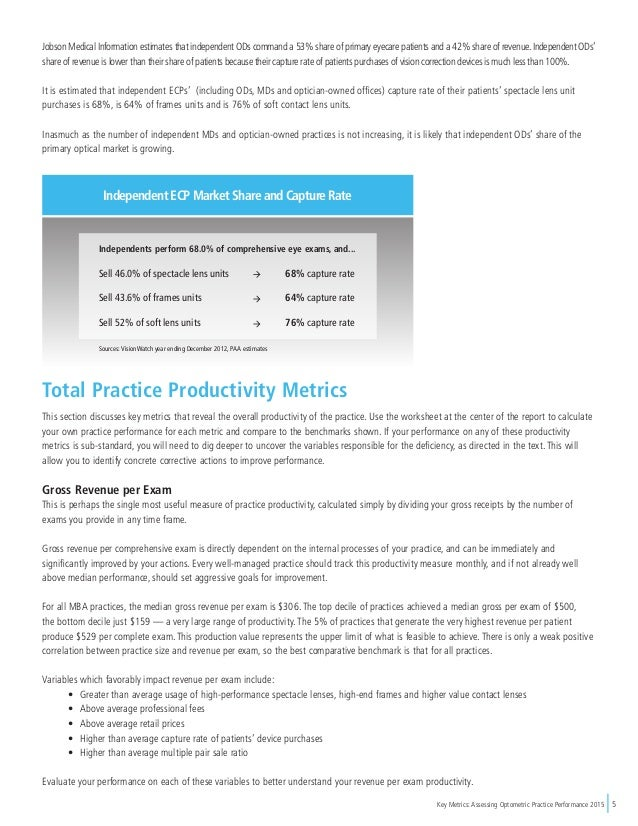 Key Metrics: Assessing Optometric Practice Performance 2015 5 Independent ECP Market Share and Capture Rate Jobson Medical...