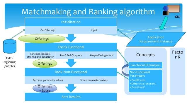 matchmaking algoritmus mysql