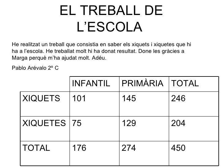 EL TREBALL DE                       L'ESCOLAHe realitzat un treball que consistia en saber els xiquets i xiquetes que hiha...