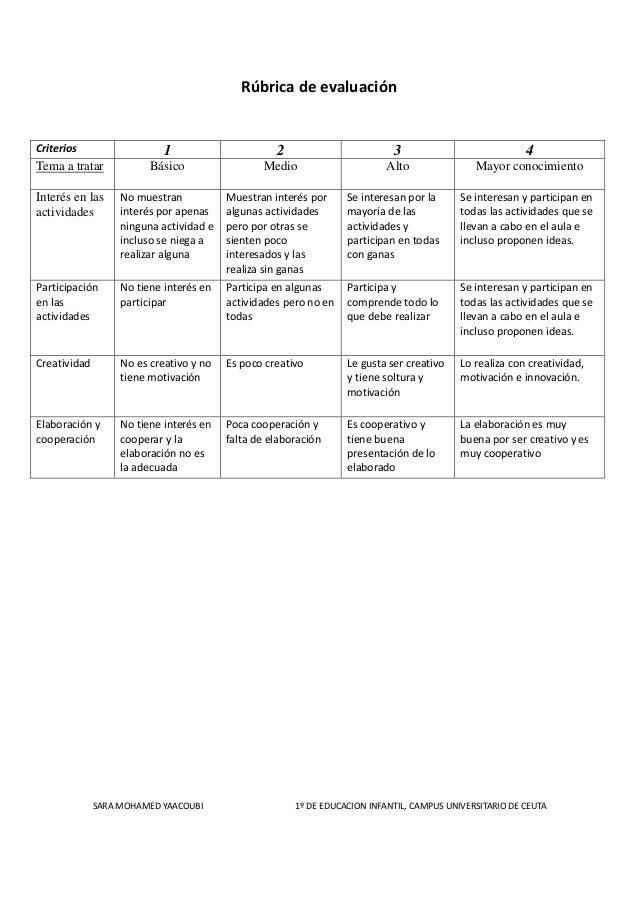 Rúbrica de evaluación Criterios 1 2 3 4 Tema a tratar Básico Medio Alto Mayor conocimiento Interés en las actividades No m...