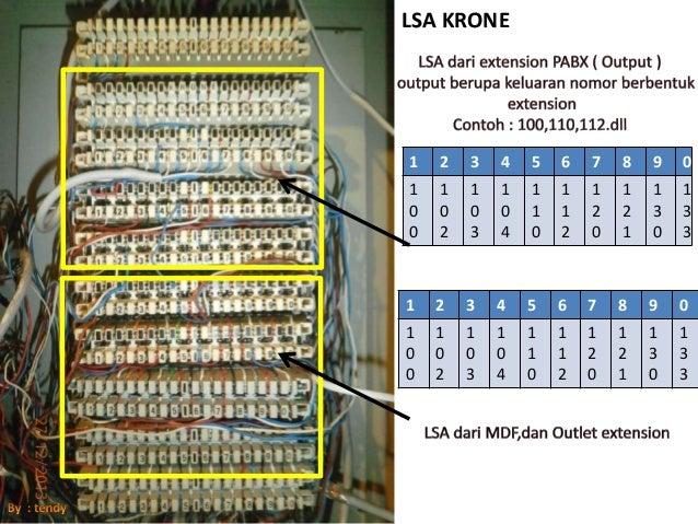 Pabx  U0026 Telkom