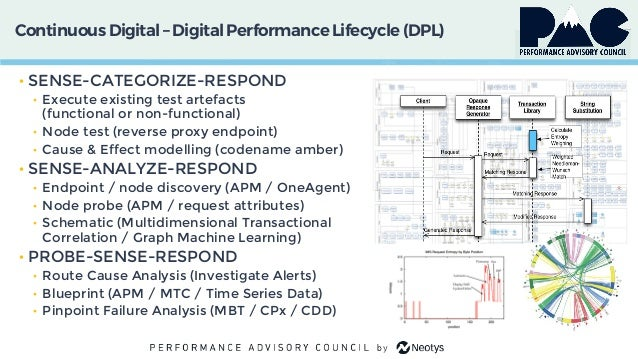PAC 2019 - Intelligent Performance – Cognitive Learning (AIOps)