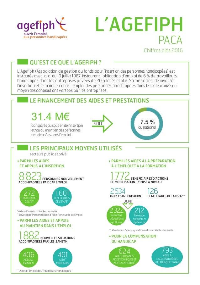 Chiffres clés 2016 LE FINANCEMENT DES AIDES ET PRESTATIONS 31.4 M€ consacrésausoutiendel'insertion et/oudumaintiendesperso...