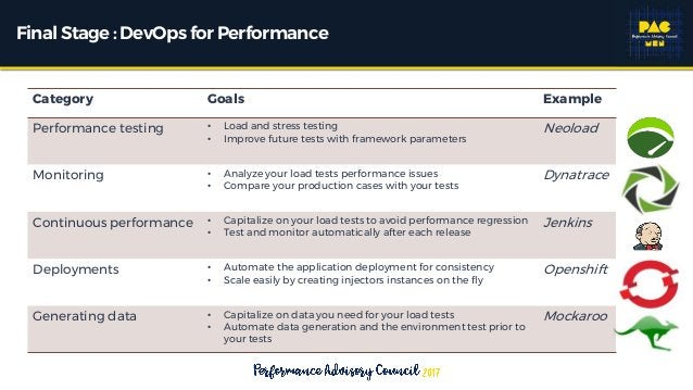 Final Stage: DevOps for Performance Category Goals Example Performance testing • Load and stress testing • Improve future ...