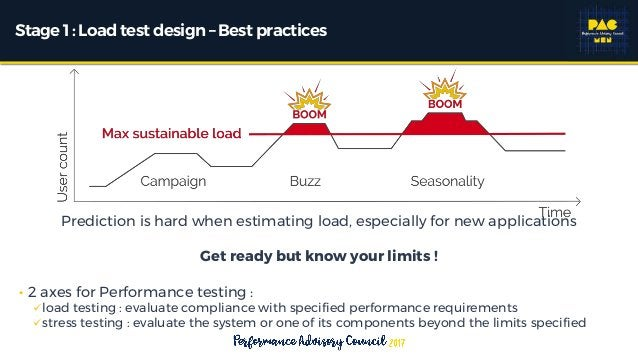 Stage1 : Load testdesign – Best practices Prediction is hard when estimating load, especially for new applications Get rea...