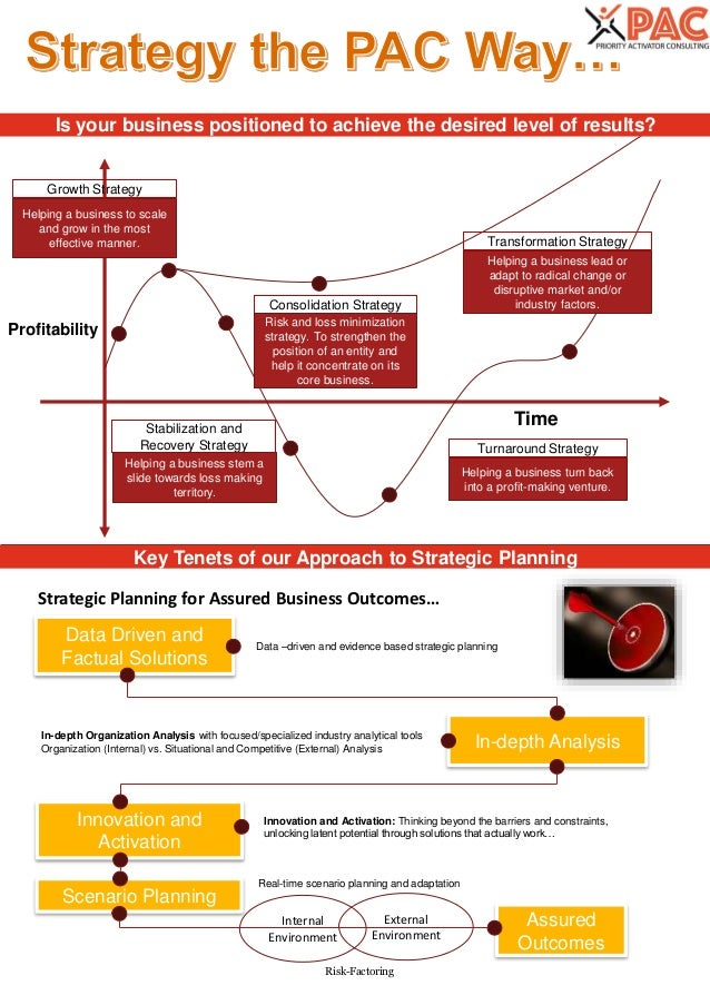 Assured Outcomes Innovation and Activation Scenario Planning In-depth Analysis Data Driven and Factual Solutions Transform...