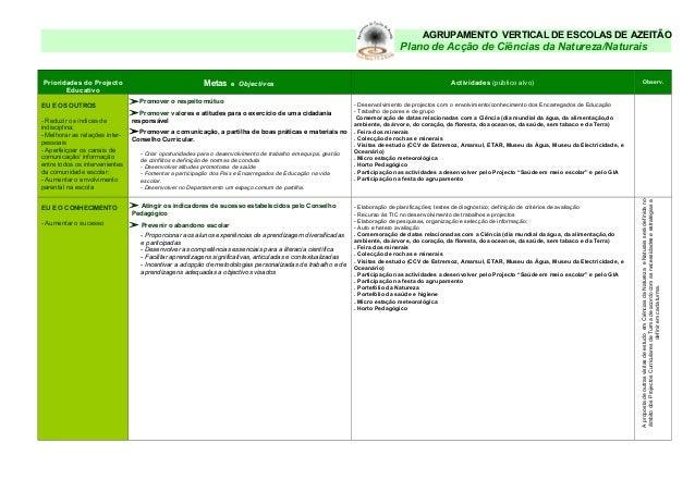 AGRUPAMENTO VERTICAL DE ESCOLAS DE AZEITÃO Plano de Acção de Ciências da Natureza/Naturais Prioridades do Projecto Educati...