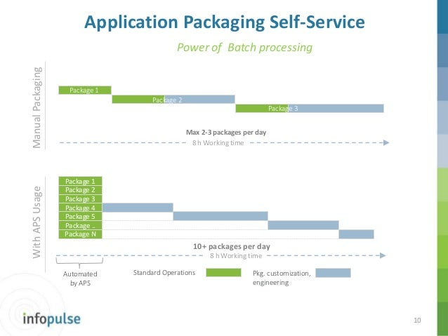 pace and application packaging self service overview 50 Sony CD Player Sony 50 CD Changer