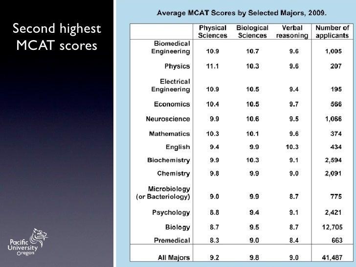 Highest MCAT score
