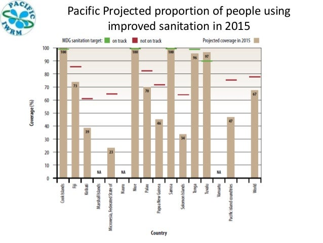 Pacific Projected proportion of people using improved sanitation in 2015