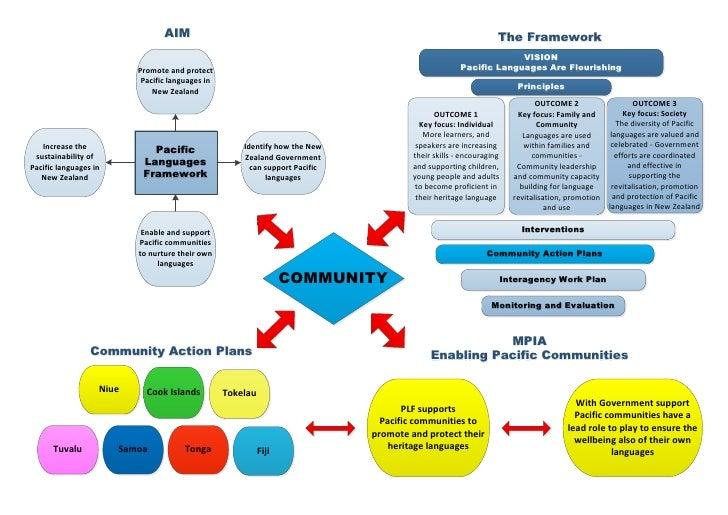 AIM                                                                            The Framework                              ...