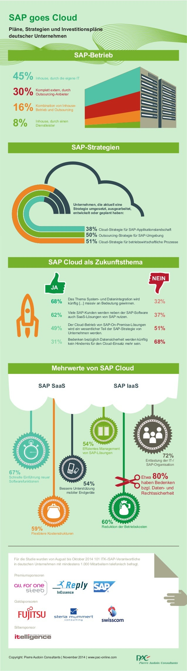 SAP goes Cloud Pläne, Strategien und Investitionspläne deutscher Unternehmen SAP-Betrieb 45% Inhouse, durch die eigene IT ...