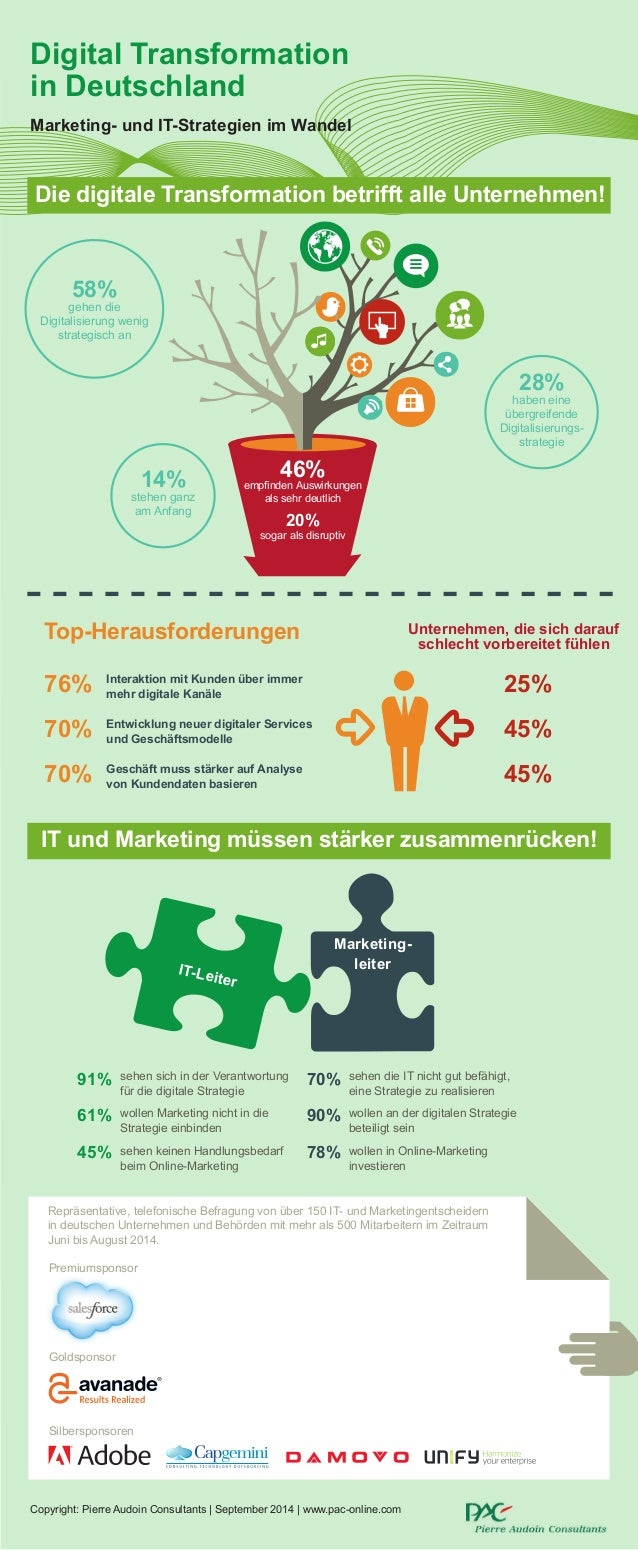 Digital Transformation in Deutschland Marketing- und IT-Strategien im Wandel Repräsentative, telefonische Befragung von üb...