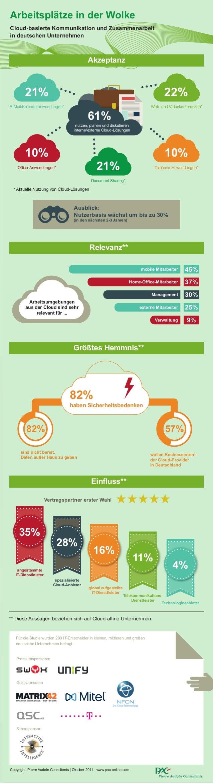 Arbeitsplätze in der Wolke Cloud-basierte Kommunikation und Zusammenarbeit in deutschen Unternehmen Web- und Videokonferen...