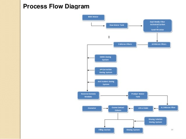 packaged drinking water Thickener Water Treatment Process Diagram  Wastewater Process Flow Diagram and Schematic Flow Water Treatment Schematic Water Treatment Block Diagram