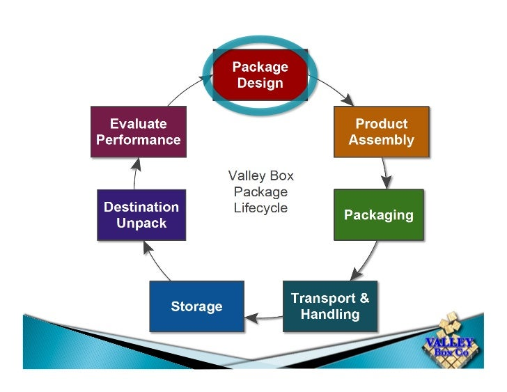 The Best Time to Consider Package DesignType of Manufacturer:   Large Quantity Assembly Lines    Prior to Any Manufacturin...