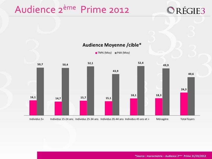 Audience 2ème Prime 2012                                            Audience Moyenne /cible*                              ...