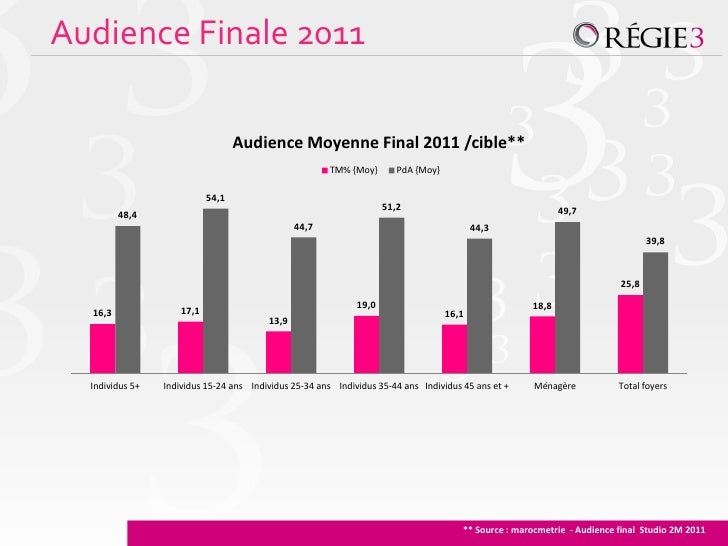 Audience Finale 2011                                   Audience Moyenne Final 2011 /cible**                               ...