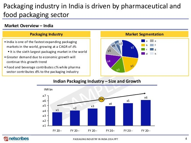 Market Research Report Packaging Industry In India 2014
