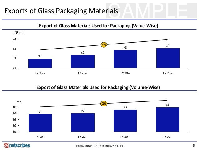 report on packaging industry Middle east africa aluminum foil packaging market - offers growth, outlook, trends, shares, industry analysis, opportunities, key players forecast 2018 to 2024.