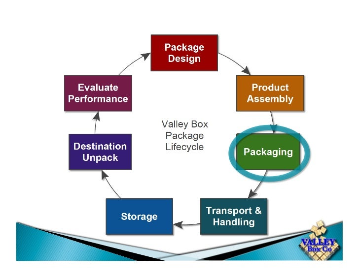 Packaging Material Inventory •  Loose Fill   •  Wood •  Tape         •  Shrink wrap •  Bubble       •  VCI Bags •  Cardboa...