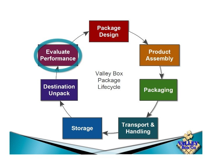 Evaluate Packaging Performance•  Communicate with your Vendor•  Ongoing Reviews of Safety, Performance & Alternatives•  Pr...