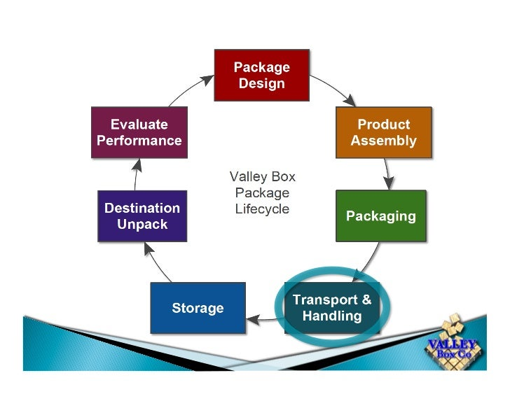Damage ClaimsCauses of Damage                   Solutions•   Severe Impact                 • Changing Packaging Steps• ...