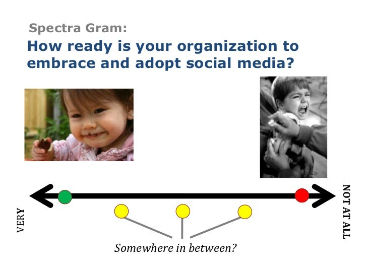 Spectra Gram:<br />How ready is your organization to embrace and adopt social media?<br />NOT AT ALL<br />VERY<br />Somewh...