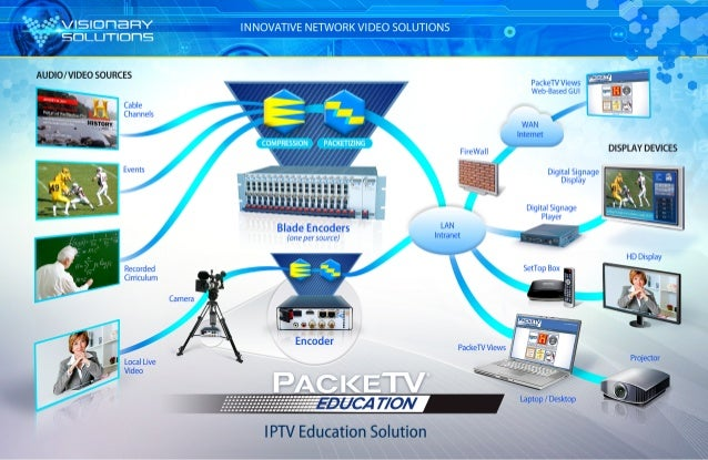 PackeTV® Education Infographic