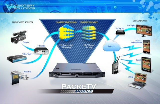 PackeTV® Mobile Infographic