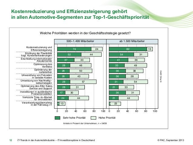 Kostenreduzierung und Effizienzsteigerung gehört in allen Automotive-Segmenten zur Top-1-Geschäftspriorität Welche Priorit...