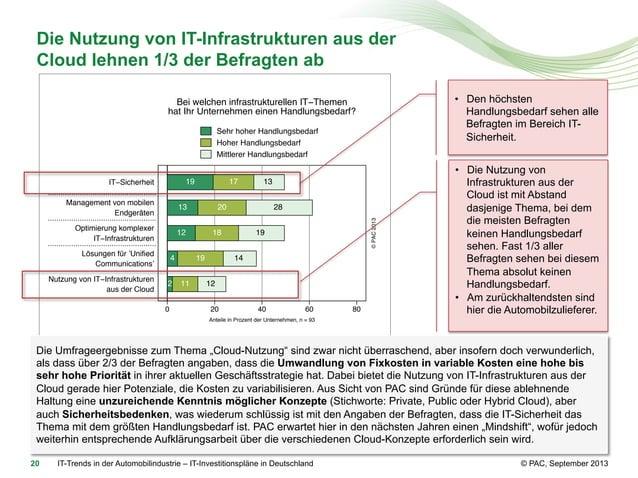 Die Nutzung von IT-Infrastrukturen aus der Cloud lehnen 1/3 der Befragten ab • Den höchsten Handlungsbedarf sehen alle Be...