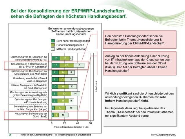 Bei der Konsolidierung der ERP/MRP-Landschaften sehen die Befragten den höchsten Handlungsbedarf. Bei welchen anwendungsbe...