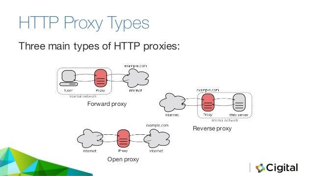 TYPES OF PROXY