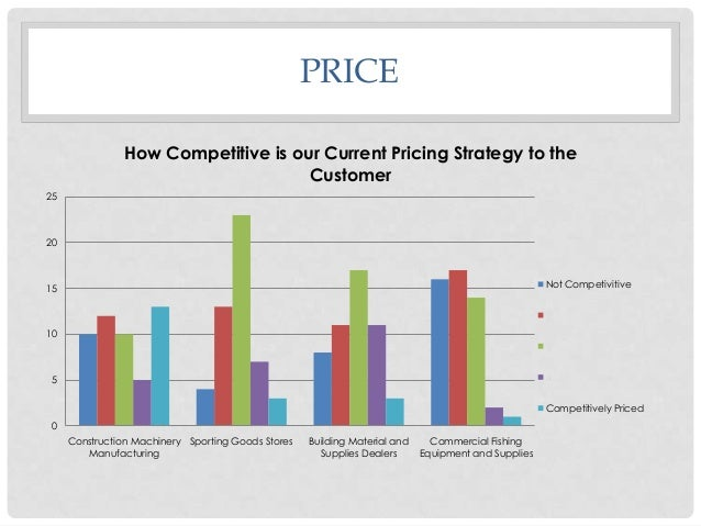 PRICE How Competitive is our Current Pricing Strategy to the Customer 25  20  Not Competivitive  15  2 10 3 4  5  Competit...