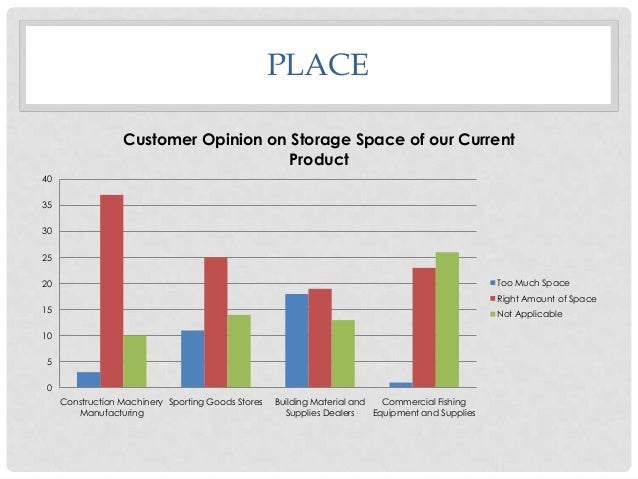 PLACE Customer Opinion on Storage Space of our Current Product 40 35 30 25 Too Much Space  20  Right Amount of Space 15  N...